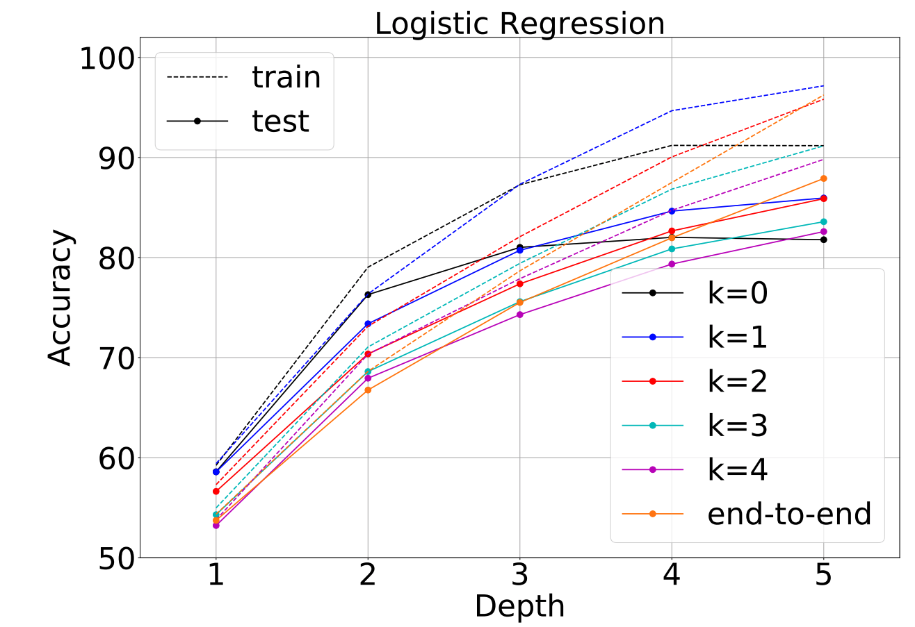 Mila » Greedy Layerwise Learning Can Scale To ImageNet
